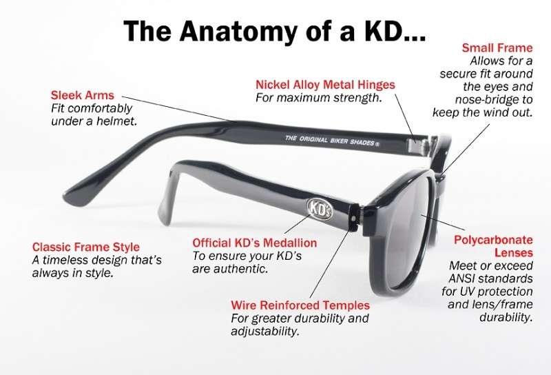 ANATOMY OF A KD